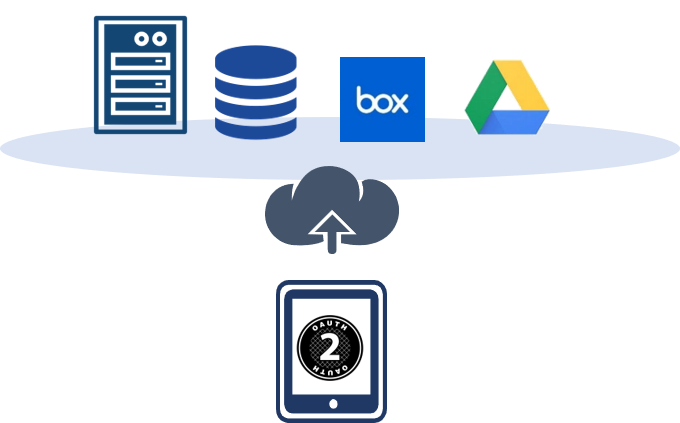 OAuth2.0 認証連携機能イメージ